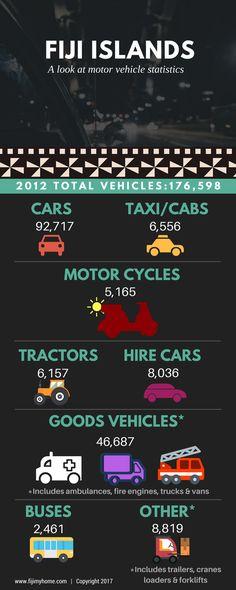 Fiji Islands, Fire Engine, Ambulance, Taxi, Motor Car, Infographics, Tractors, Engineering, Trucks