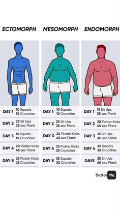 Push/Pull/Legs Weight Training Workout Schedule For 7 Days Gym Workout Chart, Gym Workout Videos, Workout Routine For Men, Workout Schedule, Workout Challenge, Weight Training Workouts, Fitness Workouts, Ab Workouts, At Home Workouts