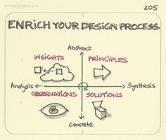 Enrich your design process.  My favourite, and I think most helpful, version of the design process. I was introduced to it in the Needfinding course at Stanford taught by Dev Patnaik and Michael Barry. Based on an original framework from Chuck Owen at...