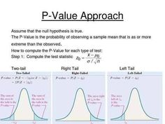 How to calculate p value math p values science education social science statistics math scientific method math solve math problems step by step Science Education, Social Science, Statistics Help, Statistics Humor, Null Hypothesis, P Value, Math Formulas, Math Help, Research Methods