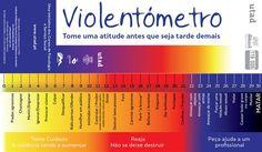 Violentómetro: Chegou a Portugal o medidor da agressividade nas relações