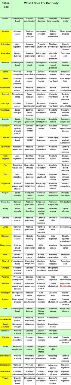 A Fantastic Health Chart We Should All Hang on the Fridge Foods and Their Health Benefits