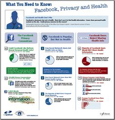 Relevant to my startup, infographic clearly shows FB users' attitudes towards sharing health information. Privacy is important! Quantified Self, Personal Health Information, Facebook Content, Medicine Book, Health Logo, Health Fitness, Care Plans, Medical Advice, Data Visualization