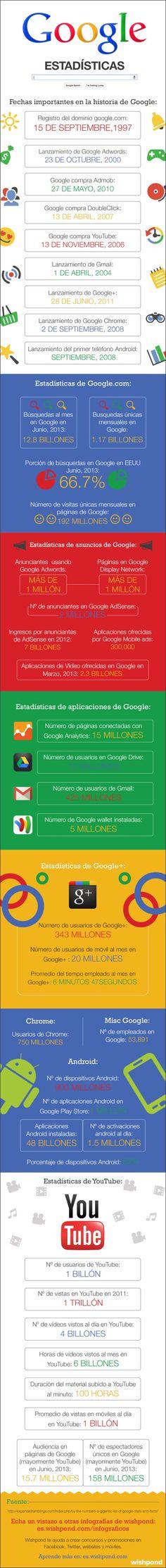 Google: estadísticas impresionantes #infografia #infographic