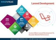 When it comes to rapid development of highly customized business websites and web applications, Laravel remains an unbeatable platform. We have hands-on experience in Laravel for developing high-end web applications for different industry sectors. Iphone App Development, Mobile App Development Companies, Web Development Company, Application Development, Software Development, React Tutorial, Php Tutorial, Android Tutorials, Simple Website