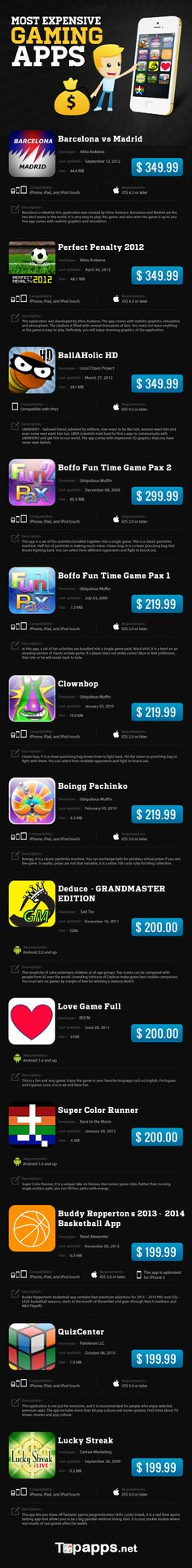 Most Expensive Gaming Apps   #Infographic #Apps #Games