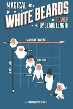 La barbe blanche, symbole de puissance