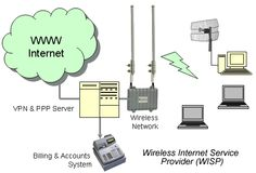 how to become a wireless internet service provider