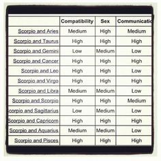 What Zodiac Is Compatible With Scorpio