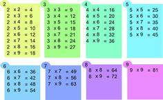 tables de multiplication simplifiées
