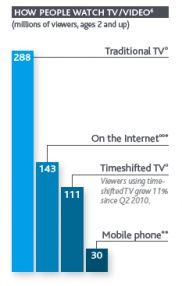 How people watch TV/Video