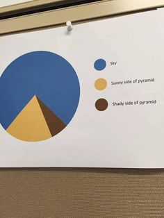Sky sunny side of sky shady side of sky pie chart that forms a picture of a pyramid