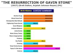 New Full Content Parental Review:  The Resurrection of Gavin Stone (http://www.screenit.com/movies/2017/the_resurrection_of_gavin_stone.html) Drama: A former child star turned thirty-something bad boy of Hollywood finds his life changed when he's sentenced to 200 hours of community service working for a church. #movies #families #parenting #TheResurrectionOfGavinStone