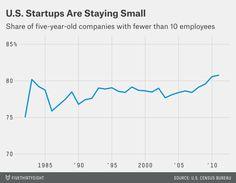 """The Slow Death of American Entrepreneurship"""