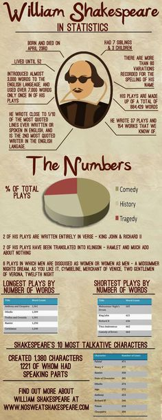 English Teacher Margarita William Shakespeare in Statistics Infographic. This blog post highlights an infographic designed to present some basic facts about the author and his works in a format that is palatable for ELL students. This could be used as part of a unit introduction for a Shakespearean work.