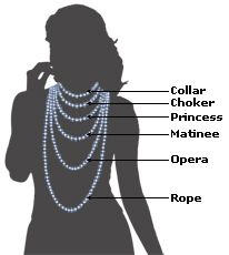 Necklace Length Guide: ever wonder what they REALLY mean by collar, choker, or Princess necklace? Here is how you can visualize what type of necklace length would work for you.