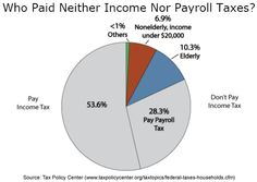 Only the elderly and households making under 20,000 dollars don't pay federal income or payroll taxes.