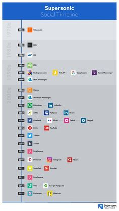 The beginning of social media is a widely-discussed topic. Where exactly did it all begin? Take a look at our infographic outlining the highlights of social media and web chats. We date our first recognised social platform back to 1973!