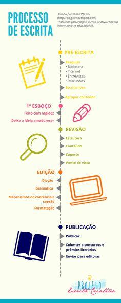 Projeto Escrita Criativa: Processo de Escrita + Infográfico Writing Promps, Writing Help, Creative Writing, Work Success, Writing Challenge, E-mail Marketing, Book Projects, Study Motivation, Ms Gs