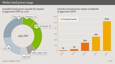 Worldwide Wind Power Capacity Now At 282 GW