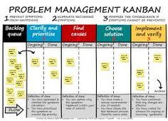 Juicy Kanban Board Templates for Excel, Free Program Management, Change Management, Amélioration Continue, Job Analysis, 6 Sigma, Ms Project, Operational Excellence, Business Notes, Lean Six Sigma