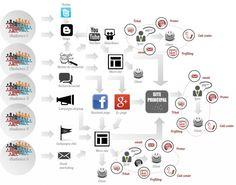 Qu'est-ce qu'une stratégie digitale