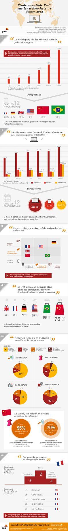 Le e-commerce mondial et les web-acheteurs en 2012