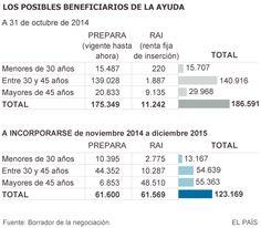 La oferta de Rajoy para los parados de larga duración parte de 399 euros | Economía | EL PAÍS
