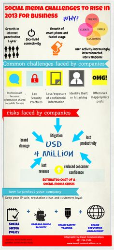 Inforgraphic on social media and business Social Media Challenges, Challenges And Opportunities, Information Literacy, Media Literacy, Identity Theft, New Market, Organizations, Infographics, Gain