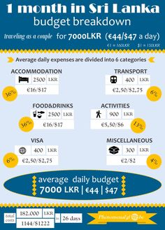 Travel Sri Lanka on a budget! Our Sri Lanka daily budget was €44 per day for us as a couple (€22 per person). Check out the post and infographic for more details (info about accommodation, transport, food, activities, visa and more).