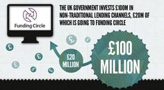 The Government to announce plans to lend to small businesses through Funding Circle - Funding Circle Blog