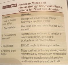 Criteria for Giant Cell Arteritis Giant Cell Arteritis, Old And New, Health, Health Care, Salud