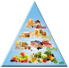 Diät für entzündete Fettleber
