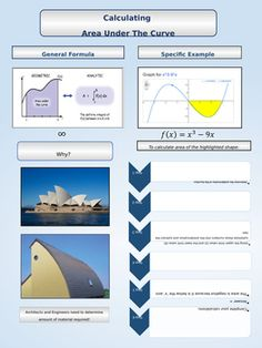 This poster is for the Calculus Classroom.  It provides an example of the process and it also shows where the process is used in real life scenarios.