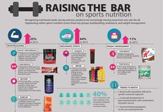 "Raising the ""bar"" on sports nutrition. What food companies are making."