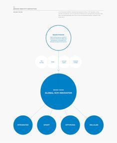 CJ KX Brand eXperience Design Renewal on Behance Diagram Design, Graph Design, Ppt Design, Chart Design, Design Strategy, Brochure Design, Layout Design, Information Architecture, Information Design
