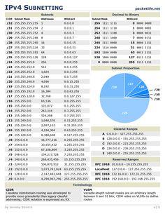 subnet calculator cheat sheet