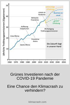 """Grünes Investieren nach der COVID-19 Pandemie ist die richtige Strategie. Es ist eine Chance den Klimacrash zu verhindern.  Die Wirtschaft strauchelt, der """"freie Markt"""" ist keine Hilfe. Die Staaten sind bei Krisen wie der COVID-19 Pandemie gefordert. Einerseits ergreifen sie Maßnahmen die Pandemie einzudämmen und andererseits ist die Wirtschaft nach der Krise wieder anzukurbeln. Typischerweise investieren Staaten in großem Stil. Line Chart, Greenhouse Gases, Investing, Economics, Finance"""