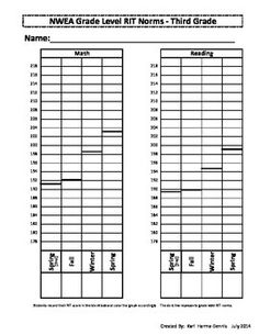 """Excellent data form! A printable resource to be used with the NWEA MAP assessment. It can be used for individual student data folders, parent conferences, classroom record keeping, etc. This """"Version"""" has an ADDED SPRING Second Grade RIT norm score category!  The student can write their score in the blank box & color in the graph accordingly!!"""