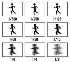 iSO Nedir? Öncelikle iSO'nun ne olduğuna bakalım. iSO en basit anlamıyla ışık hassasiyetidir. Düşük iSO değeri düşük ışığı, yüksek ise yüksek ışık hassasiyetini simgeler. Soldaki fotoğraf Canon, sağdaki ise Nikon fotoğraf makinesine ait olan iSO ayarlarının bulunduğu panel. Örneğin; iSO 200 değeri ile karanlık bir fotoğraf elde ediyorsak iSO değerini yükselterek (Örn. iSO 400) bu sorunu ortadan kaldırabiliriz. Fotoğraflarda görüldüğü üzere iSO değeri yükseldikçe daha parlak fotoğraf...