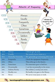 Listing of adverbs of frequency with examples and meanings. Studying English gramma... - #adverbs #English #Examples #frequency #gramma #learning #List #meanings
