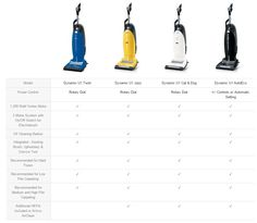 Top 4 Upright Vacuum Cleaners by Miele >>> Miele is a popular German brand founded in the year 1899 by Carl Miele and Reinhard Zinkann. It manufactures superior quality household appliances and commercial equipment. The company is headquartered in Gütersloh, Germany since 1907. >> #Miele, #UprightVacuums