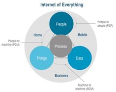 Internet of Things (IoT): Business Opportunities 2015-2025: IDTechEx