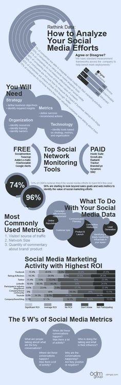How to Analyze your Social Media Efforts. #measure #reports #webdesign #marketing #SEM #analytics #contentmarketing #growthhacking #branding #makeyourownlane #startup #defstar5 #smm #brand #digital #onlinemarketing #mktg #smmtips #DigitalMarketing #DigitalIndia
