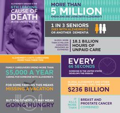 2016 Alzheimer's Facts and Figures. Provides an in-depth look at the prevalence, incidence, mortality and economic impact of Alzheimer's disease and other dementias, and includes a special report on the personal financial impact of Alzheimer's on families - Alzheimer's Association National Headquarters