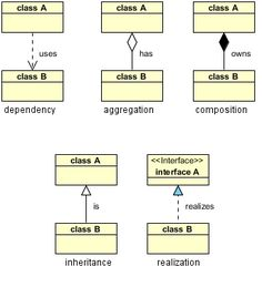 How To Design Uml Diagrams Boat Light Wiring Diagram 7 Best Images Activity Component Class Relationships Aggregation Composition Really Simple Reference For The Basics Of