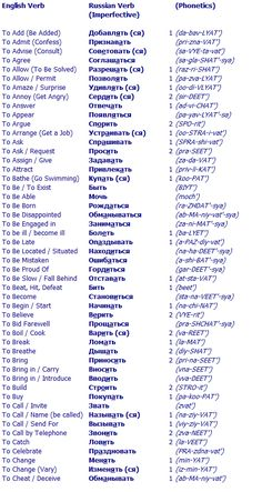 List of Russian Imperfective Verbs