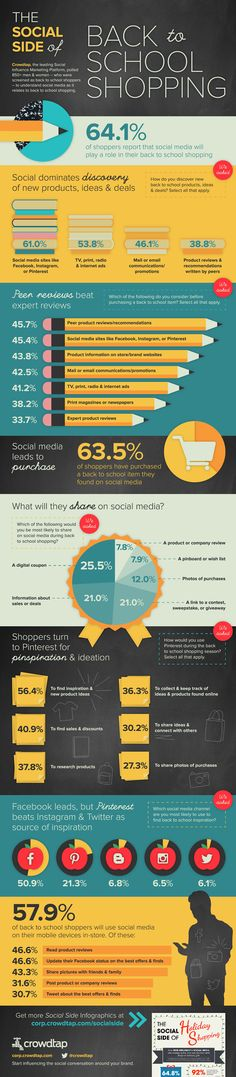 The Social Side Of #BackToSchool Shopping - #infographic http://www.digitalinformationworld.com/2014/08/the-social-side-of-back-to-school.html Social discovery prompts back to school product sales - #infographic