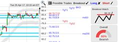 StockConsultant.com - $OLED (OLED) Universal Display Corporation stock solid open breakout watch, volume 54% above normal, analysis chart