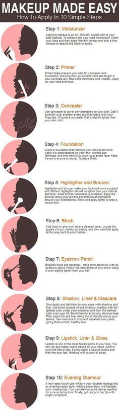 Great walkthrough of steps for your beauty routine